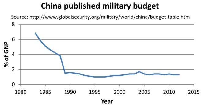 China_published_military_budget_by_percent_of_GNP.tiff
