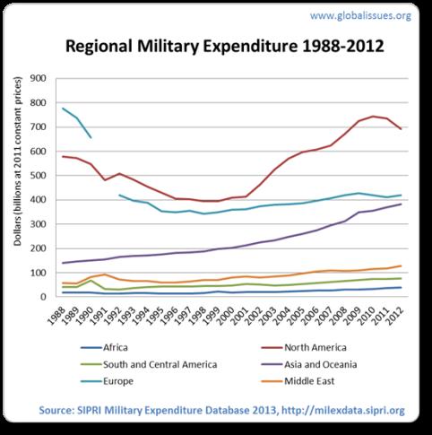 regional-military-spending-88-12