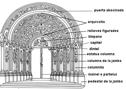 Elementos principales de la arquitectura y decoraci n for Arquitectura gotica partes